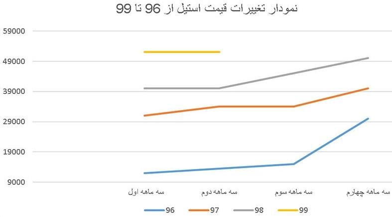 نمودار تغییرات قیمت استیل